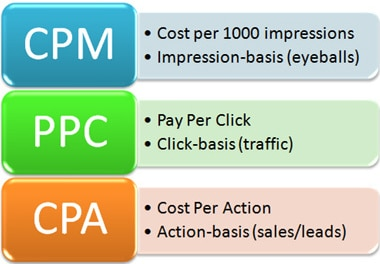 The Importance of a PPC Campaign